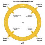 LeadFromLove.io Metamodel Four Movements